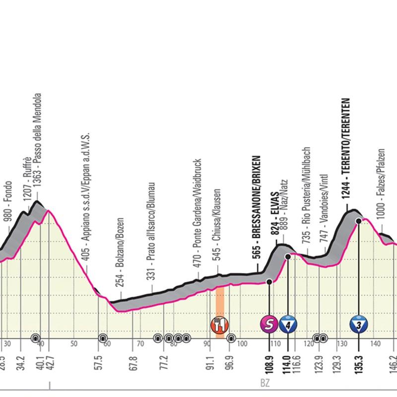 Arrivo della 17a tappa del Giro d'Italia